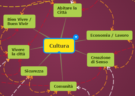 mappa mentale sulla cultura